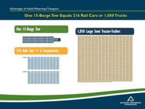 The Benefits of Barge Transportation